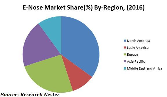 E-Nose Market