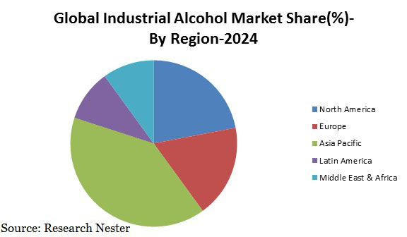 Industrial Alcohol market