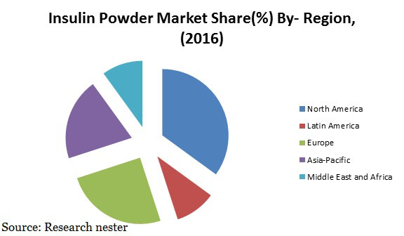 Insulin Powder Market