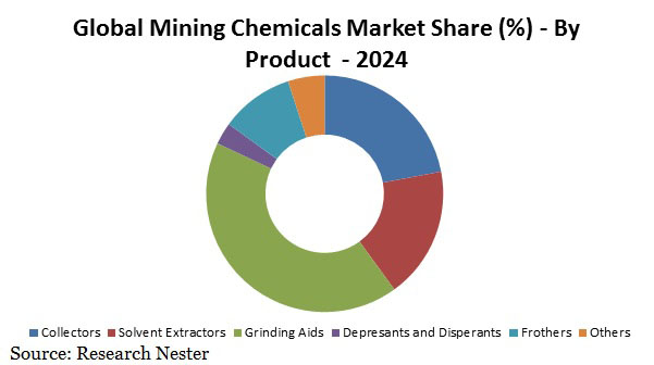 mining chemicals market share Graph