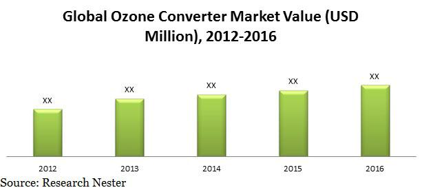 ozone converter