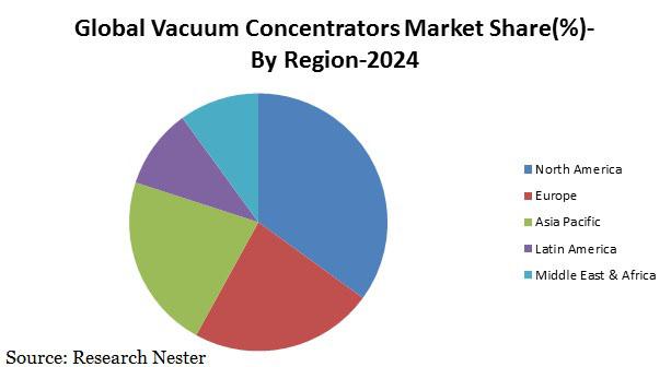 Vacuum concentrators market