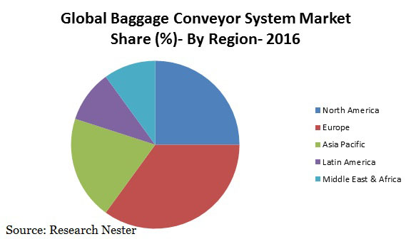 baggage conveyor system