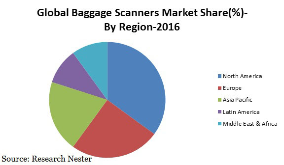 baggage scanners market