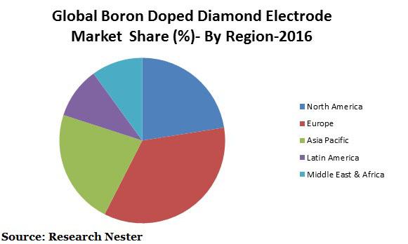 boron doped diamond electrode