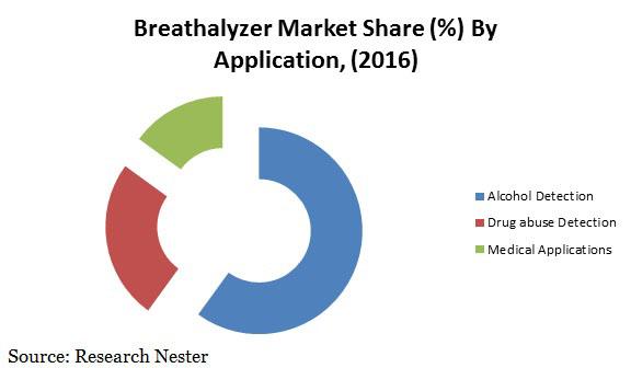 breathalyzer market