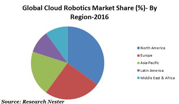 cloud robotics market