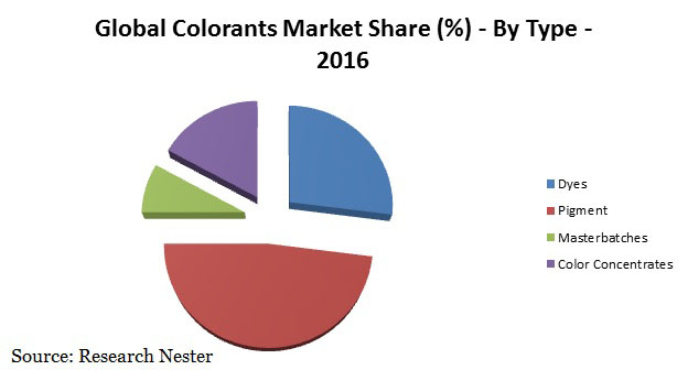 colorants market