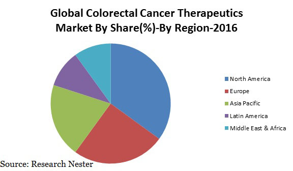 colorectal cancer therapeutics