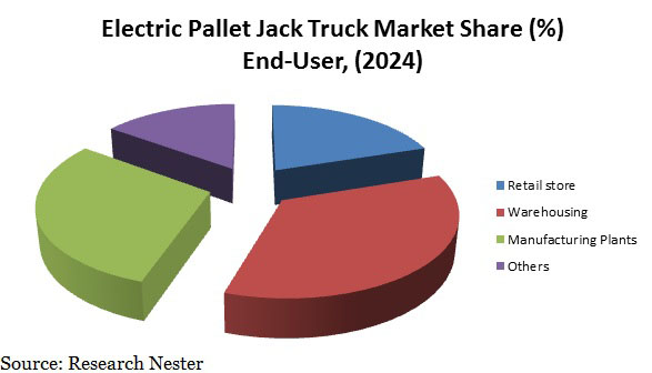 Electric Pallet Jack Market