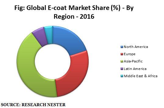 Electrocoating market