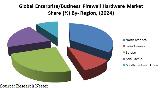 Enterprise/Business Firewall Hardware Market