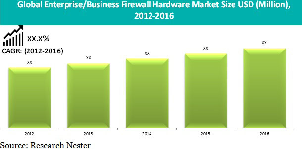 Enterprise/Business Firewall Hardware
