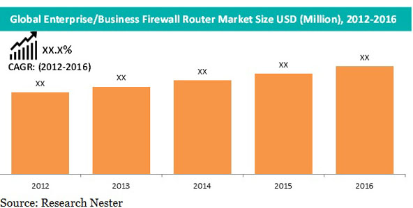 Enterprise/Business Firewall Router
