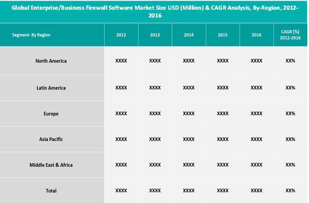 Enterprise/Business Firewall Software