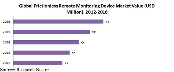 Frictionless Remote Monitoring Device