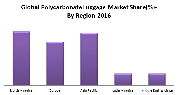 polycarbonate Luggage market