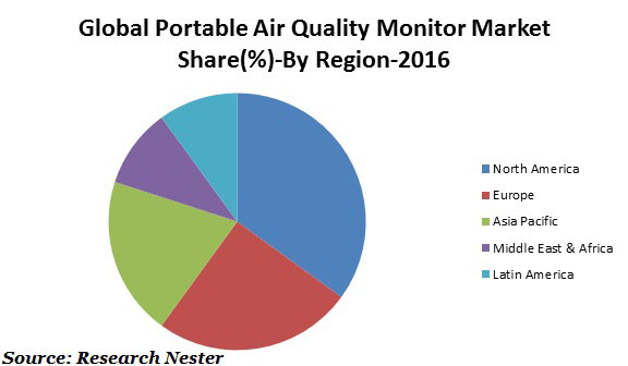 portable air quality monitor