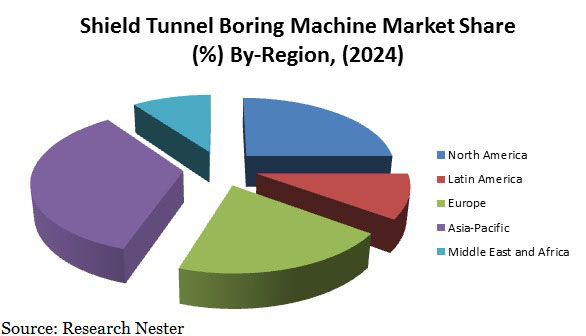 shield tunnel boring machine market