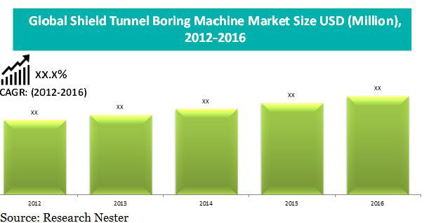 shield tunnel Boring machine