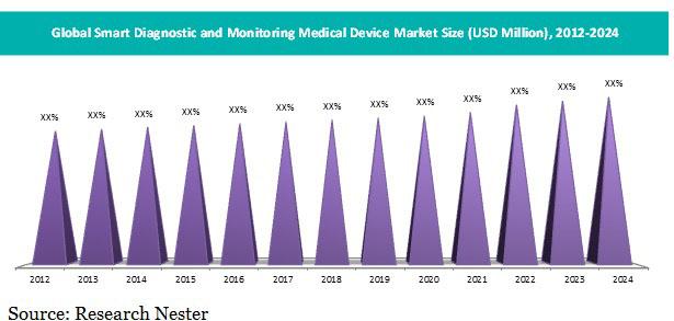smart diagnostic & monitoring device