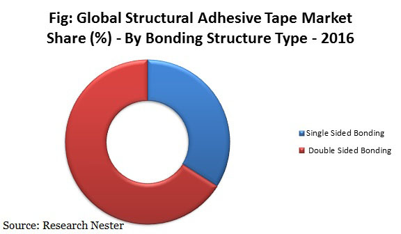 structural adhesive tape
