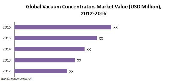 vacuum concentrators market value
