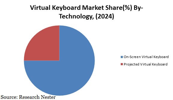 virtual keyboard market