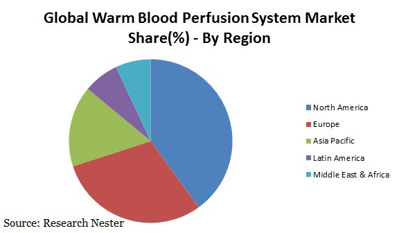 warm blood perfusion system