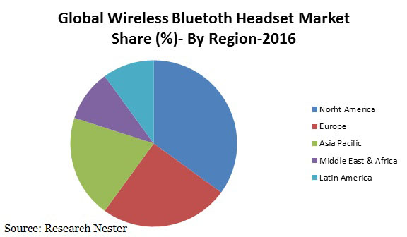 wireless bluetoth headset market