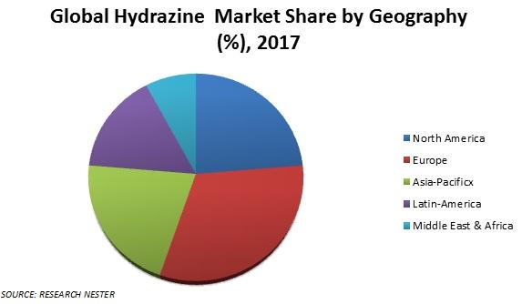 hydrazine market share