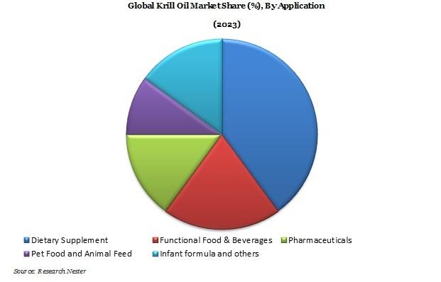 Krill Oil Market Demand