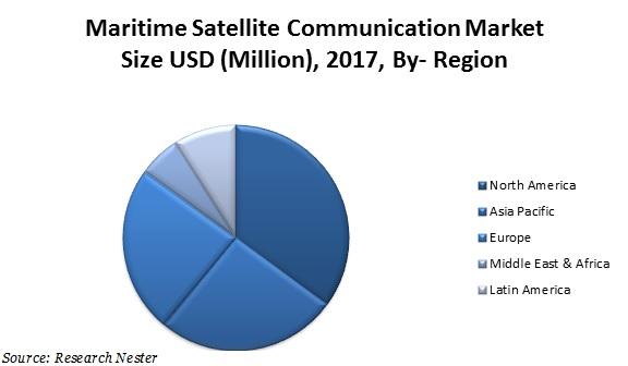 maritime satellite communication