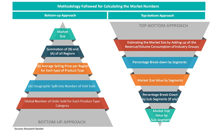 methodology followed for calculating the market