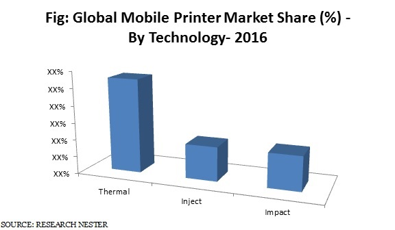mobile printer market