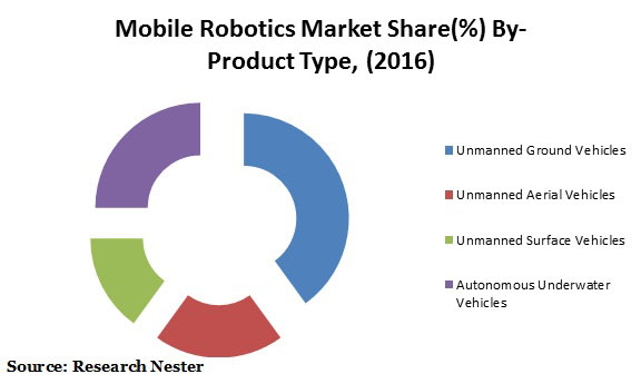 mobile robotics