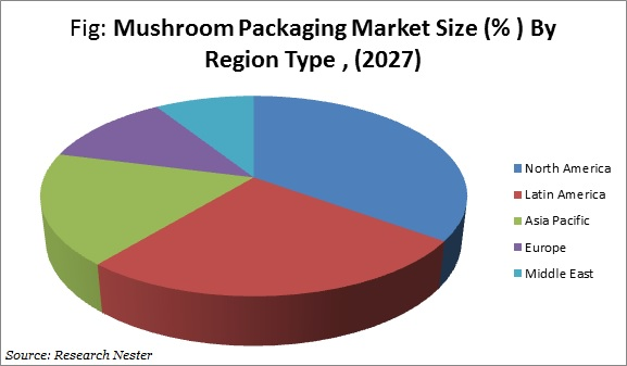 mushroom packaging images
