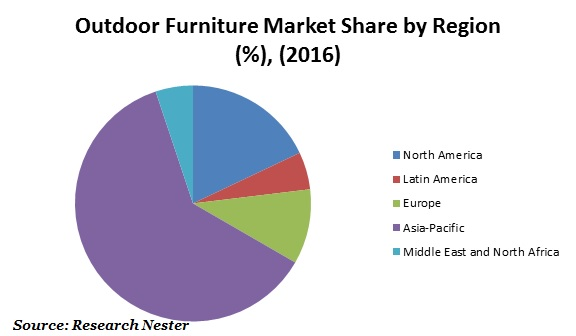 outdoor furniture market