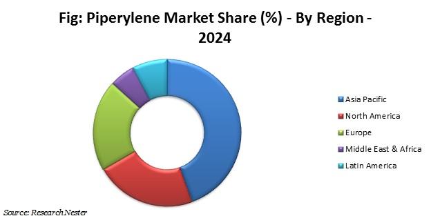 piperylene market