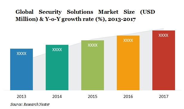 security solution market size