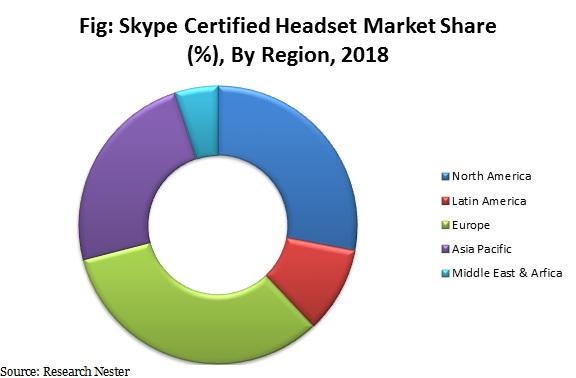 skype certified headset market