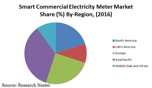 smart commercial electricity meter