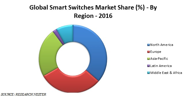 smart switches market