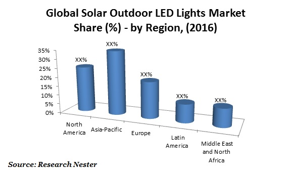 solar outdoor LED