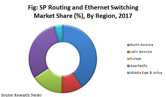 sp routing and ethernet switching
