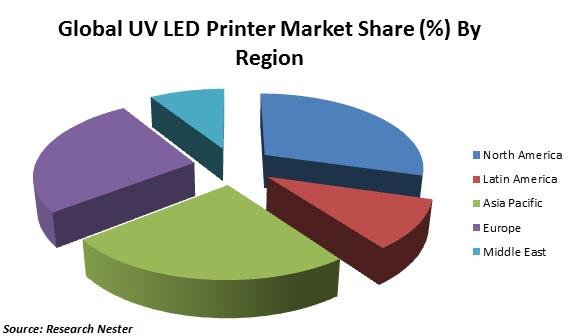 uv ked printer market share