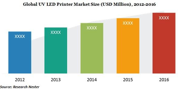 uv led printer market