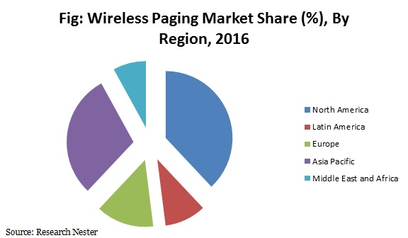 wireless paging market
