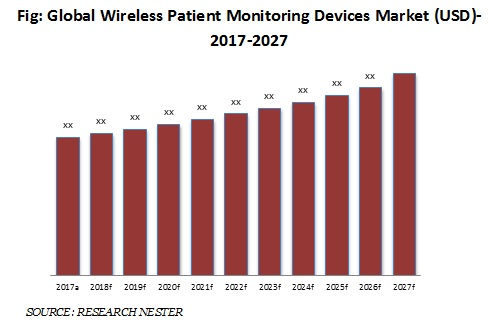 wireless patient monitoring devices market