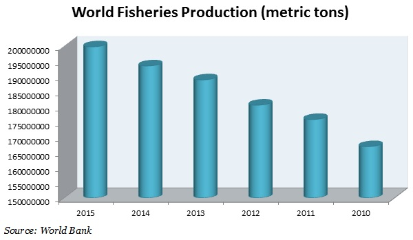 world Fisheries Production